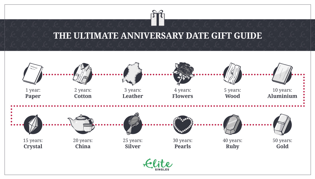 tradition anniversary gifts