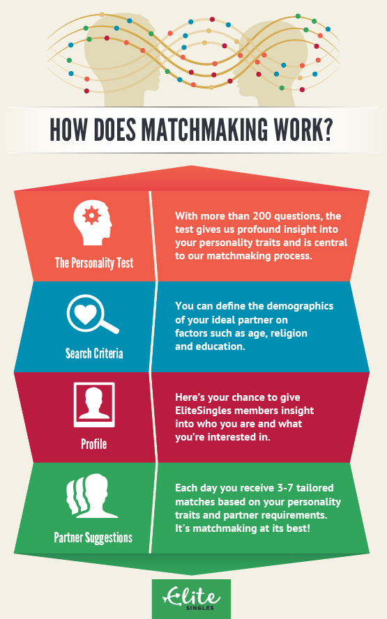 matchmaking infograph