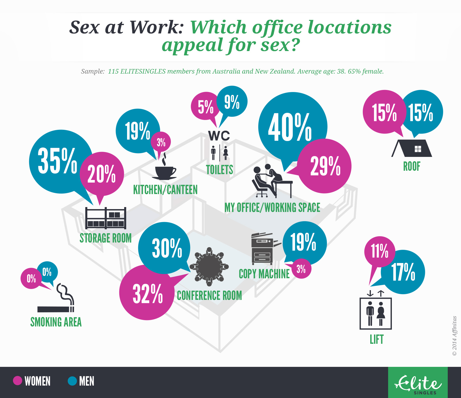sex at work infographic